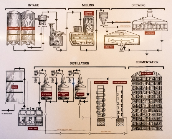 A flow chart from Slane Distillery showing the many steps involved in turning barley into Slane Irish Whiskey, Slane, County Meath, Republic of Ireland